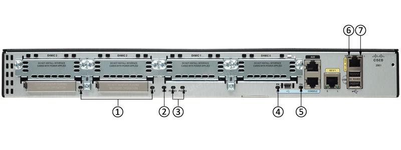 CISCO2901-SEC/K9 Back LEDs