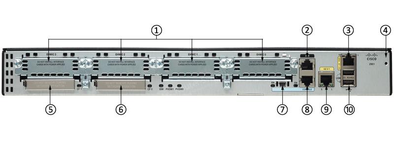 CISCO2901-SEC/K9 Back Ports