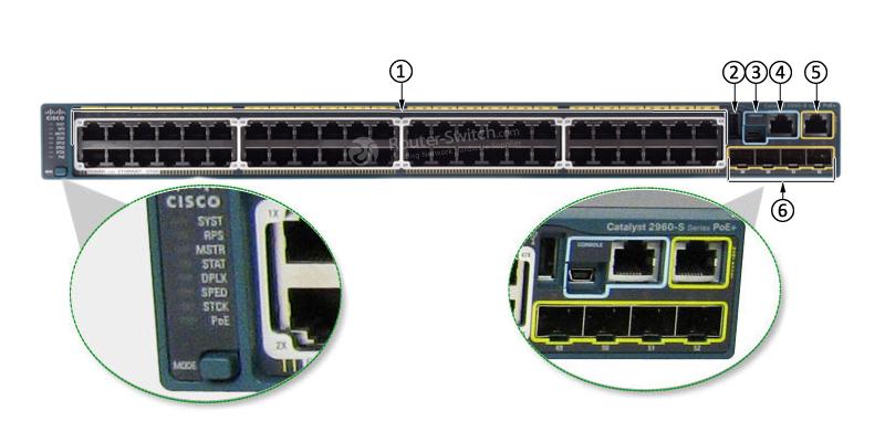 WS-C2960S-48FPS-L Front Panel