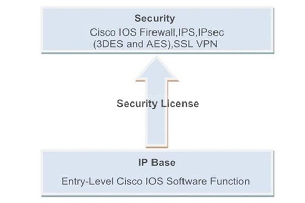 Security Bundle Functions