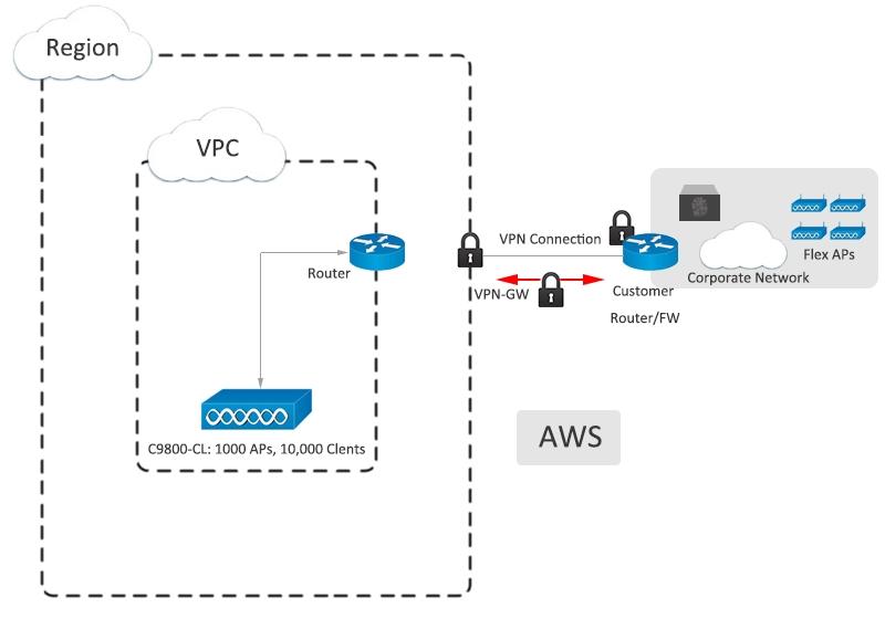 Cisco Catalyst 9800-CL cho đám mây công cộng