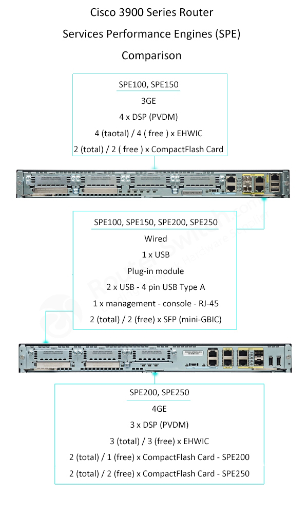 So sánh Cisco SPE 3900