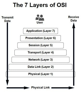 What is presentation layer? The functions of presentation layer