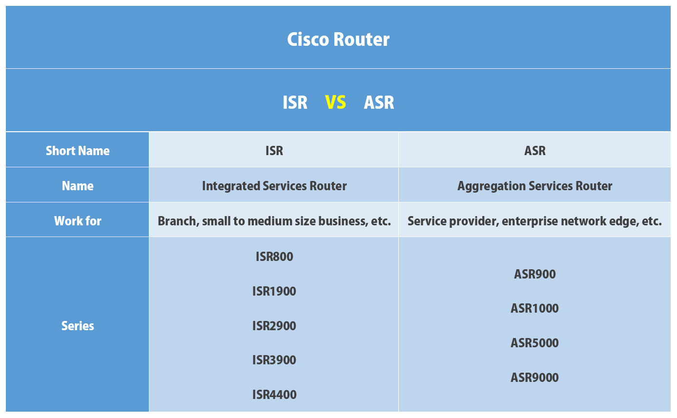 Comparison: Cisco ISR vs ASR