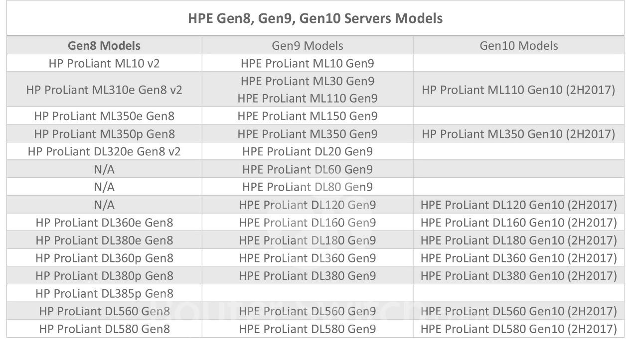 What are the models in HPE ProLiant Gen10, Gen9 and Gen8 Servers?