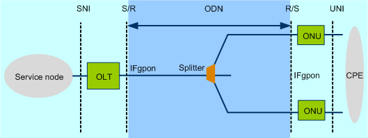 What is GPON?