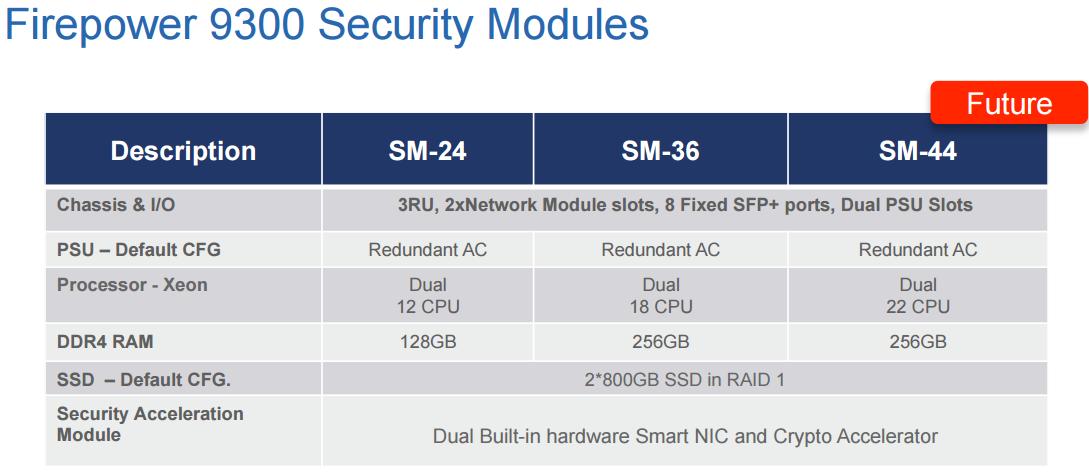 Cisco Firepower 9300 Overview