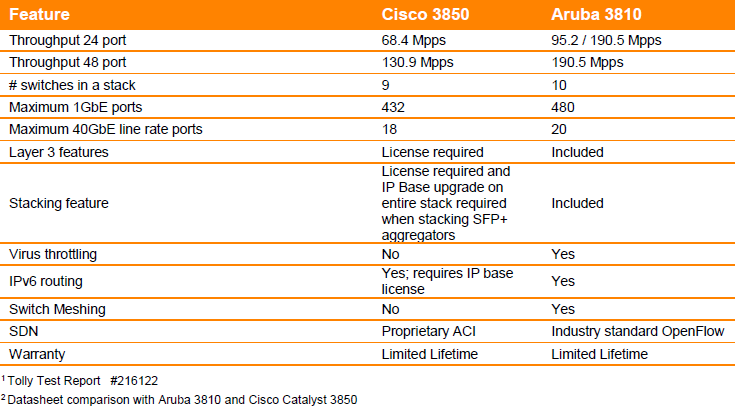 Aruba Vs Cisco Switches
