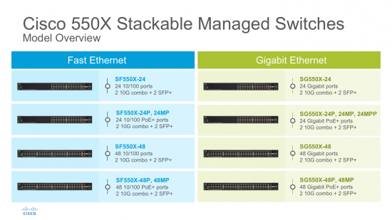 19 New Models in Cisco 550X and 350X Series